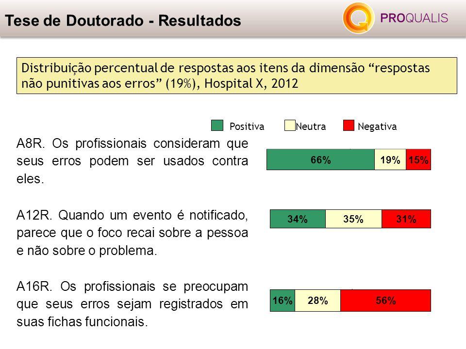 """Tese de Doutorado - Resultados Distribuição percentual de respostas aos itens da dimensão """"respostas não punitivas aos erros"""" (19%), Hospital X, 2012"""