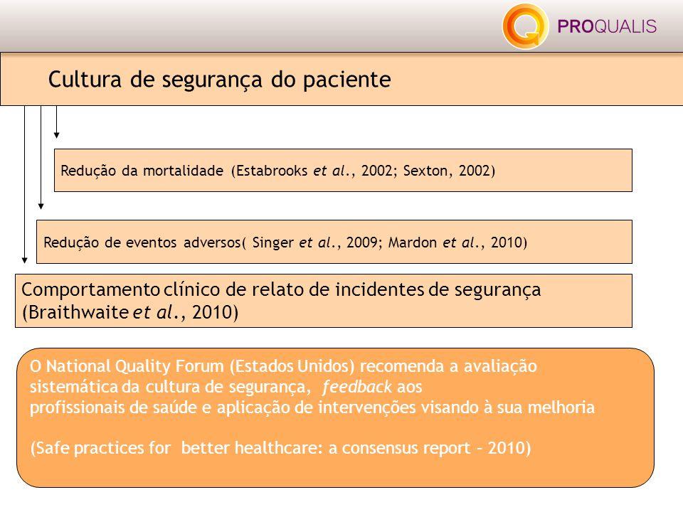 Cultura de segurança do paciente Comportamento clínico de relato de incidentes de segurança (Braithwaite et al., 2010) Redução de eventos adversos( Si