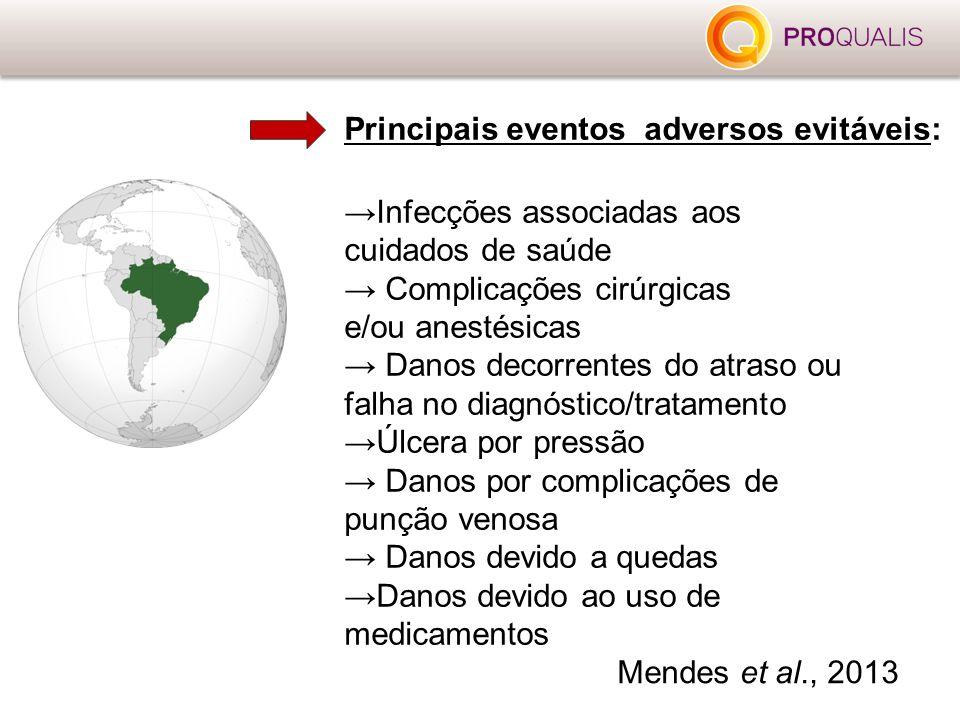 Principais eventos adversos evitáveis: →Infecções associadas aos cuidados de saúde → Complicações cirúrgicas e/ou anestésicas → Danos decorrentes do a