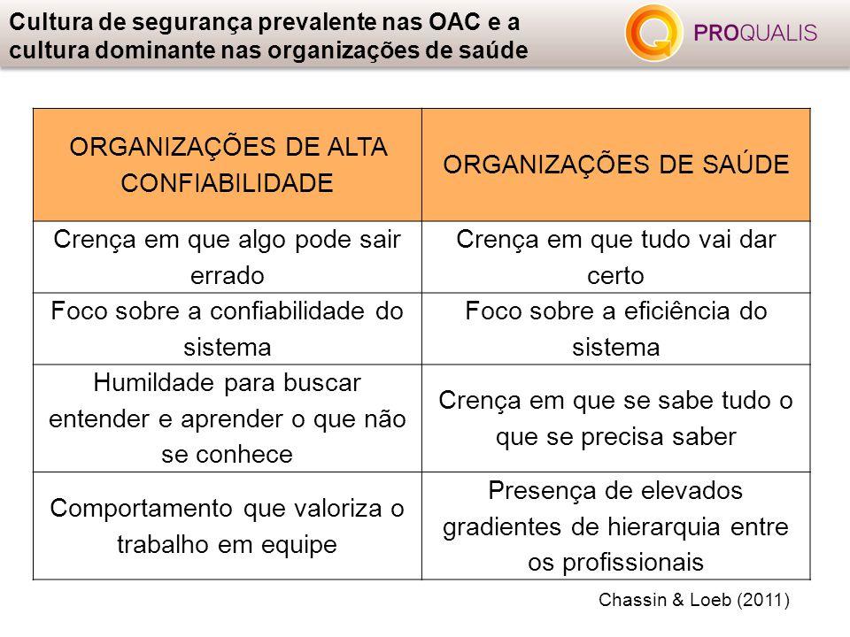 Cultura de segurança prevalente nas OAC e a cultura dominante nas organizações de saúde ORGANIZAÇÕES DE ALTA CONFIABILIDADE ORGANIZAÇÕES DE SAÚDE Cren