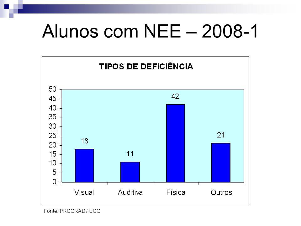 Alunos com NEE – 2008-1 Fonte: PROGRAD / UCG
