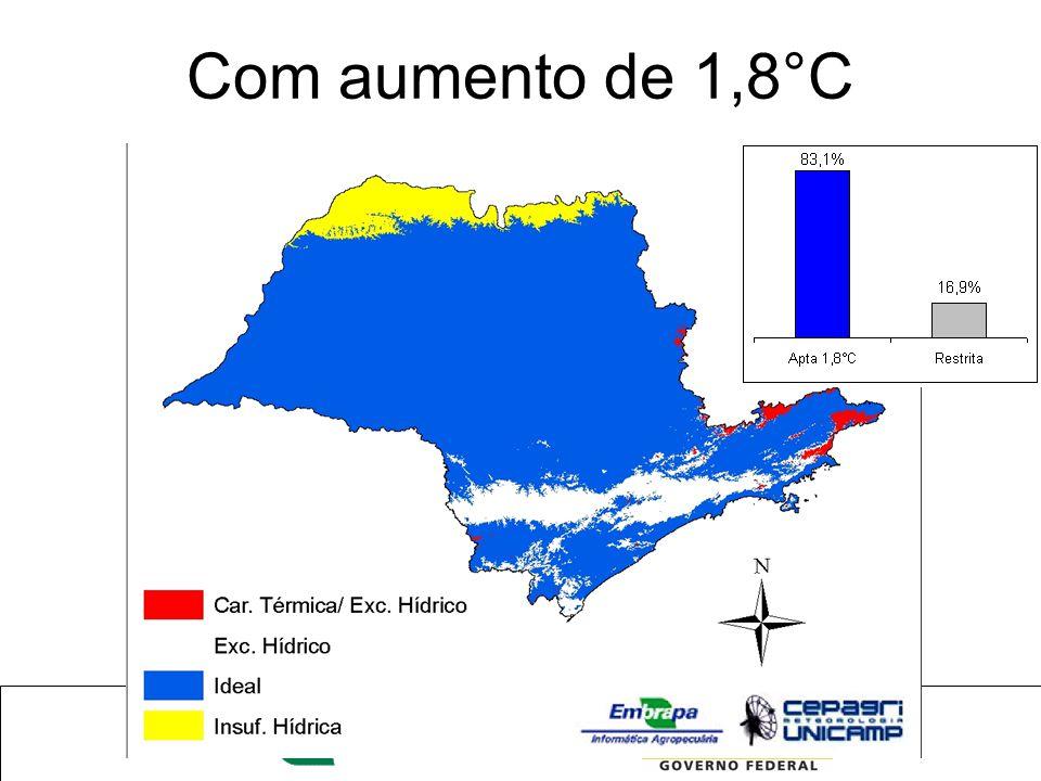 Com aumento de 1,8°C