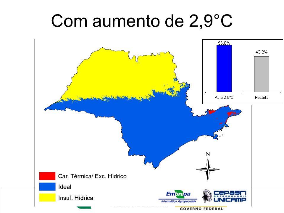 Com aumento de 2,9°C