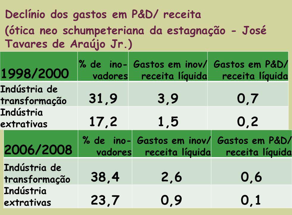 2006/2008 % de ino- vadores Gastos em inov/ receita líquida Gastos em P&D/ receita líquida Indústria de transformação 38,42,60,6 Indústria extrativas 23,70,90,1 Declínio dos gastos em P&D/ receita (ótica neo schumpeteriana da estagnação - José Tavares de Araújo Jr.) 1998/2000 % de ino- vadores Gastos em inov/ receita líquida Gastos em P&D/ receita líquida Indústria de transformação 31,93,90,7 Indústria extrativas 17,21,50,2