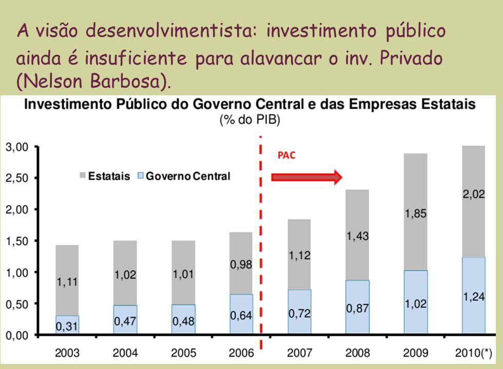 13 A visão desenvolvimentista: investimento público ainda é insuficiente para alavancar o inv.