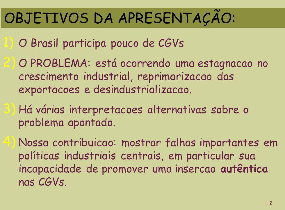 OBJETIVOS DA APRESENTAÇÃO: 1) O Brasil participa pouco de CGVs 2) O PROBLEMA: está ocorrendo uma estagnacao no crescimento industrial, reprimarizacao das exportacoes e desindustrializacao.