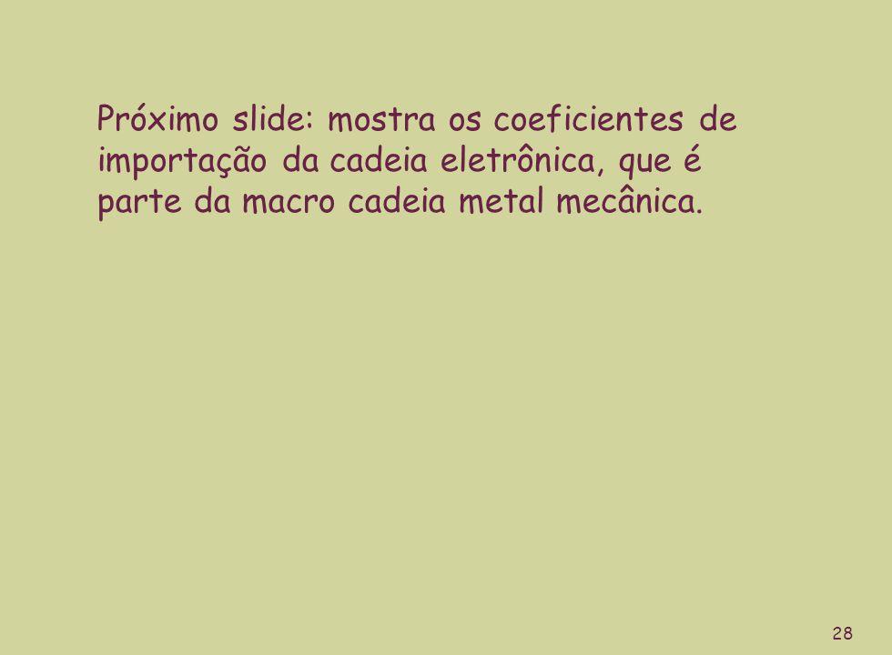 28 Próximo slide: mostra os coeficientes de importação da cadeia eletrônica, que é parte da macro cadeia metal mecânica.