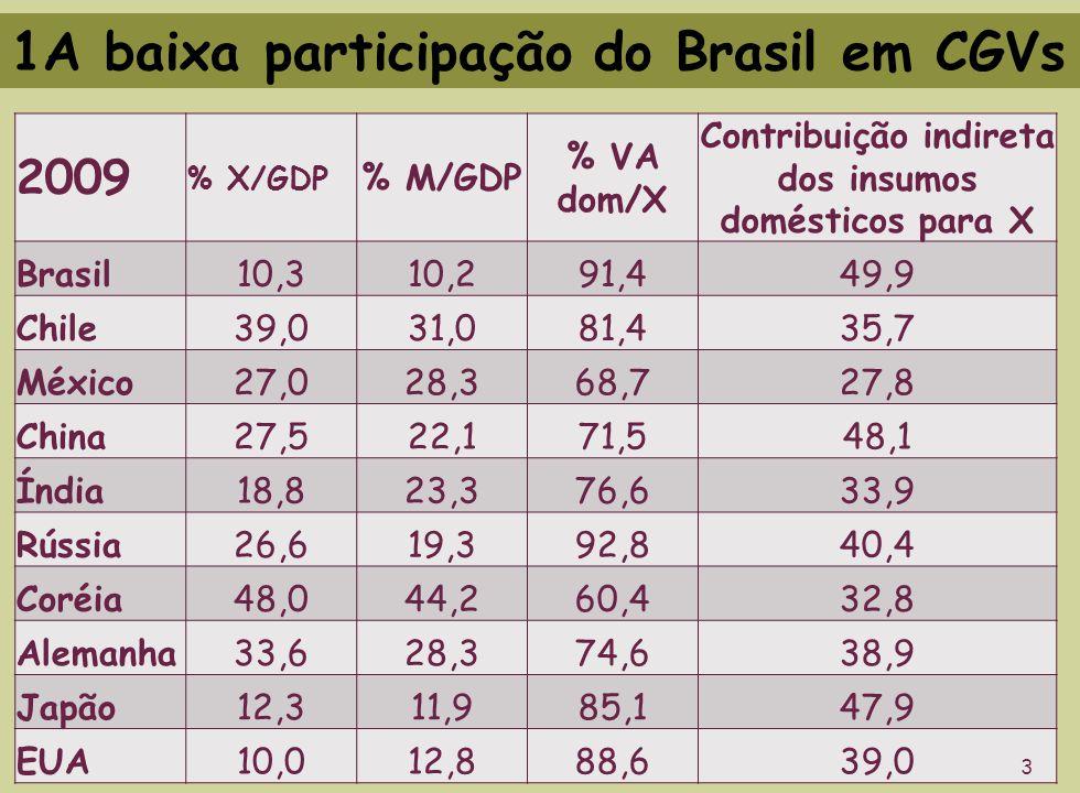 1A baixa participação do Brasil em CGVs 2009 % X/GDP % M/GDP % VA dom/X Contribuição indireta dos insumos domésticos para X Brasil10,310,291,449,9 Chile39,031,081,435,7 México27,028,368,727,8 China27,522,171,548,1 Índia18,823,376,633,9 Rússia26,619,392,840,4 Coréia48,044,260,432,8 Alemanha33,628,374,638,9 Japão12,311,985,147,9 EUA10,012,888,639,0 3