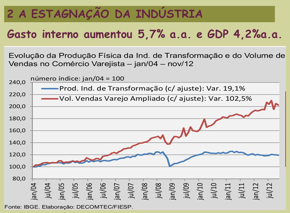 5 2 A ESTAGNAÇÃO DA INDÚSTRIA Gasto interno aumentou 5,7% a.a. e GDP 4,2%a.a.