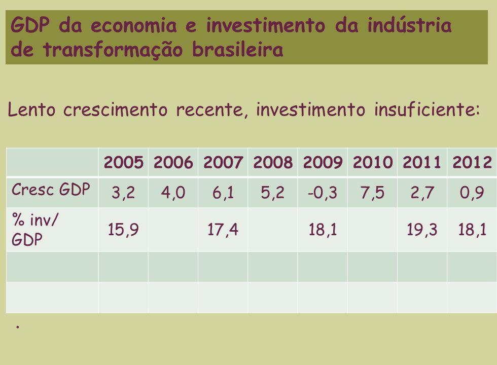20052006200720082009201020112012 Cresc GDP 3,24,06,15,2-0,37,52,70,9 % inv/ GDP 15,917,418,119,318,1 GDP da economia e investimento da indústria de transformação brasileira.