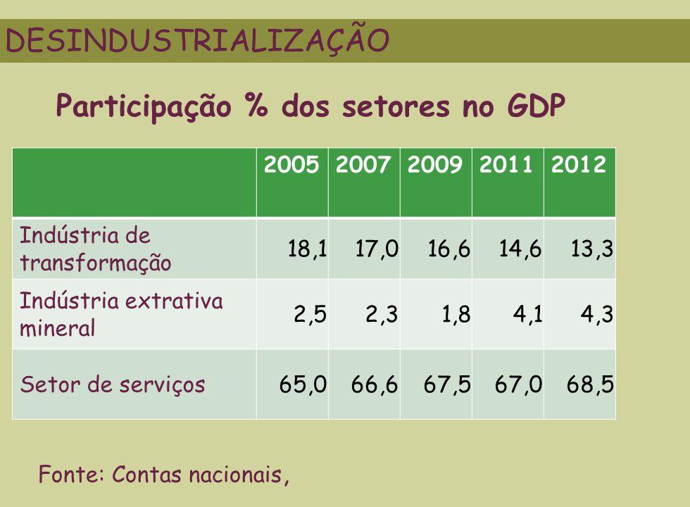20052007200920112012 Indústria de transformação 18,117,016,614,613,3 Indústria extrativa mineral 2,52,31,84,14,3 Setor de serviços 65,066,667,567,068,5 DESINDUSTRIALIZAÇÃO Fonte: Contas nacionais, Participação % dos setores no GDP