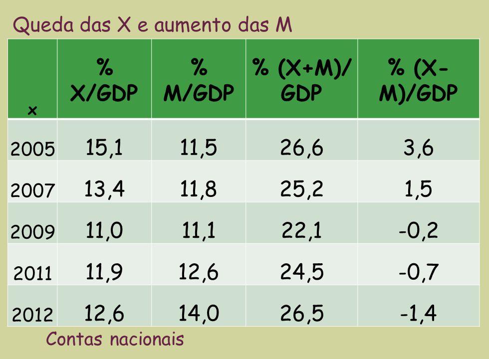x % X/GDP % M/GDP % (X+M)/ GDP % (X- M)/GDP 2005 15,111,526,63,6 2007 13,411,825,21,5 2009 11,011,122,1-0,2 2011 11,912,624,5-0,7 2012 12,614,026,5-1,4 Queda das X e aumento das M Contas nacionais