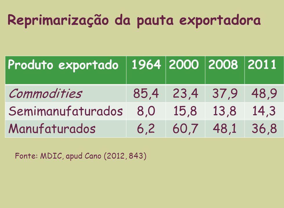 Produto exportado1964200020082011 Commodities85,423,437,948,9 Semimanufaturados8,015,813,814,3 Manufaturados6,260,748,136,8 Reprimarização da pauta exportadora Fonte: MDIC, apud Cano (2012, 843)