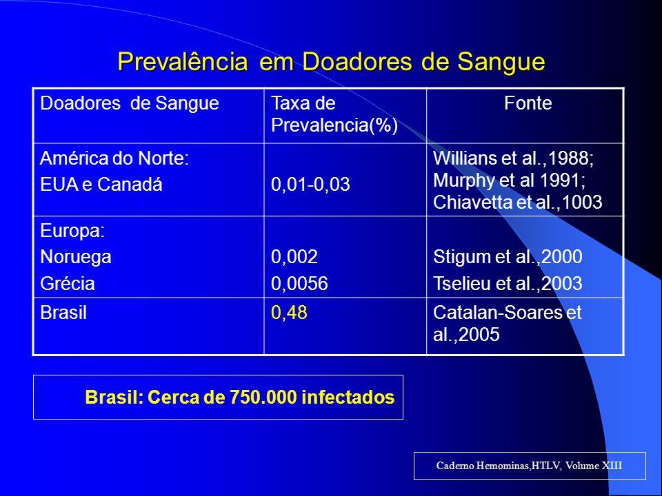 Prevalência em Doadores de Sangue Doadores de SangueTaxa de Prevalencia(%) Fonte América do Norte: EUA e Canadá0,01-0,03 Willians et al.,1988; Murphy et al 1991; Chiavetta et al.,1003 Europa: Noruega Grécia 0,002 0,0056 Stigum et al.,2000 Tselieu et al.,2003 Brasil0,48Catalan-Soares et al.,2005 Caderno Hemominas,HTLV, Volume XIII Brasil: Cerca de 750.000 infectados