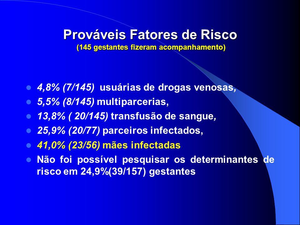 Prováveis Fatores de Risco (145 gestantes fizeram acompanhamento) 4,8% (7/145) usuárias de drogas venosas, 5,5% (8/145) multiparcerias, 13,8% ( 20/145) transfusão de sangue, 25,9% (20/77) parceiros infectados, 41,0% (23/56) mães infectadas Não foi possível pesquisar os determinantes de risco em 24,9%(39/157) gestantes