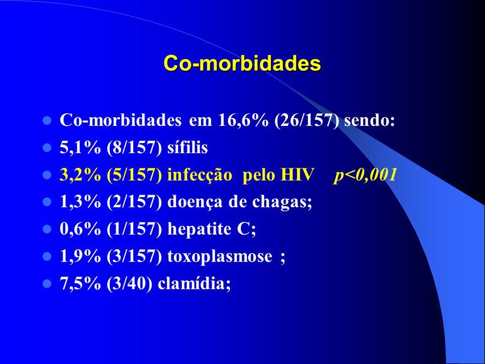 Co-morbidades Co-morbidades em 16,6% (26/157) sendo: 5,1% (8/157) sífilis 3,2% (5/157) infecção pelo HIV p<0,001 1,3% (2/157) doença de chagas; 0,6% (1/157) hepatite C; 1,9% (3/157) toxoplasmose ; 7,5% (3/40) clamídia;