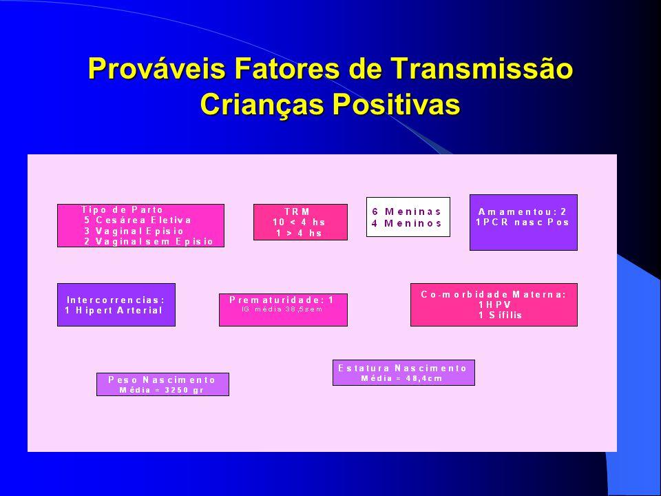 Prováveis Fatores de Transmissão Crianças Positivas