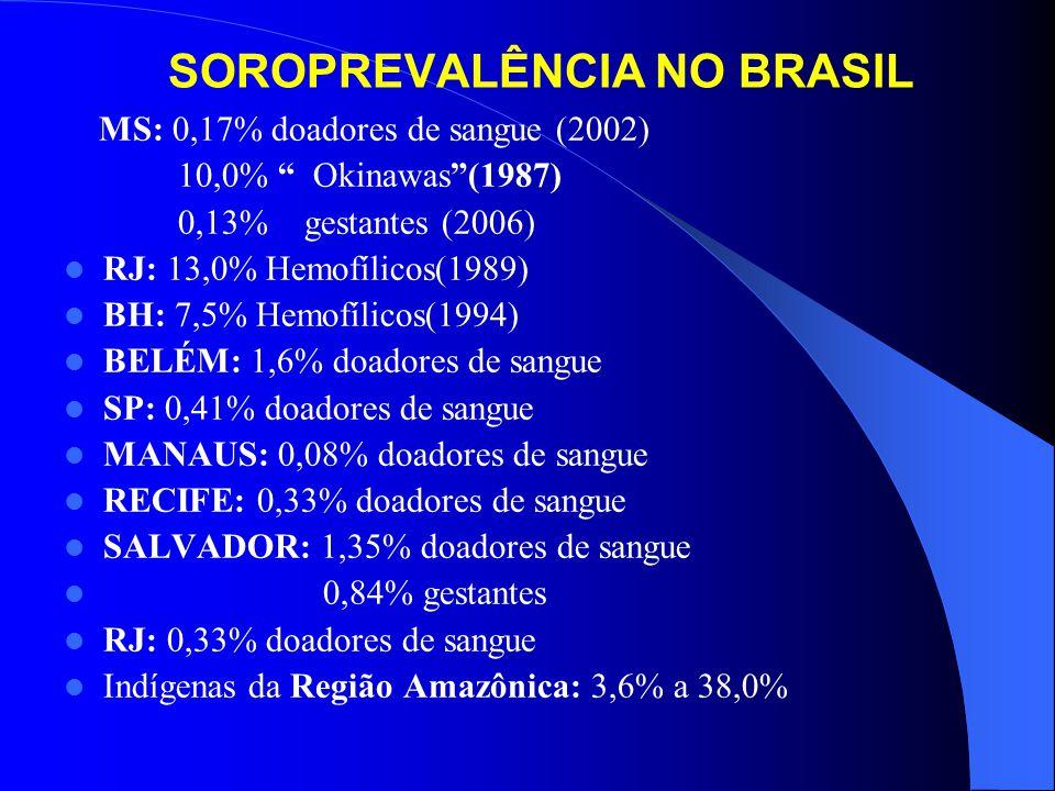 SOROPREVALÊNCIA NO BRASIL MS: 0,17% doadores de sangue (2002) 10,0% Okinawas (1987) 0,13% gestantes (2006) RJ: 13,0% Hemofílicos(1989) BH: 7,5% Hemofílicos(1994) BELÉM: 1,6% doadores de sangue SP: 0,41% doadores de sangue MANAUS: 0,08% doadores de sangue RECIFE: 0,33% doadores de sangue SALVADOR: 1,35% doadores de sangue 0,84% gestantes RJ: 0,33% doadores de sangue Indígenas da Região Amazônica: 3,6% a 38,0%