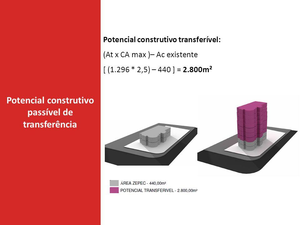 Potencial construtivo passível de transferência Potencial construtivo transferível: (At x CA max )– Ac existente [ (1.296 * 2,5) – 440 ] = 2.800m²
