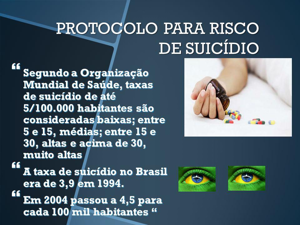 PROTOCOLO PARA RISCO DE SUICÍDIO  O Rio Grande do Sul figura como o estado brasileiro com maior prevalência de suicídio tendo evoluído de 9 nos anos 80, para 11 para 100.000 habitantes em 1999.(7)  No extremo oeste de Santa Catarina as taxas atingem 10 para cada 100.000 habitantes