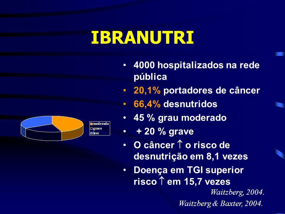 IBRANUTRI 4000 hospitalizados na rede pública 20,1% portadores de câncer 66,4% desnutridos 45 % grau moderado + 20 % grave O câncer  o risco de desnu