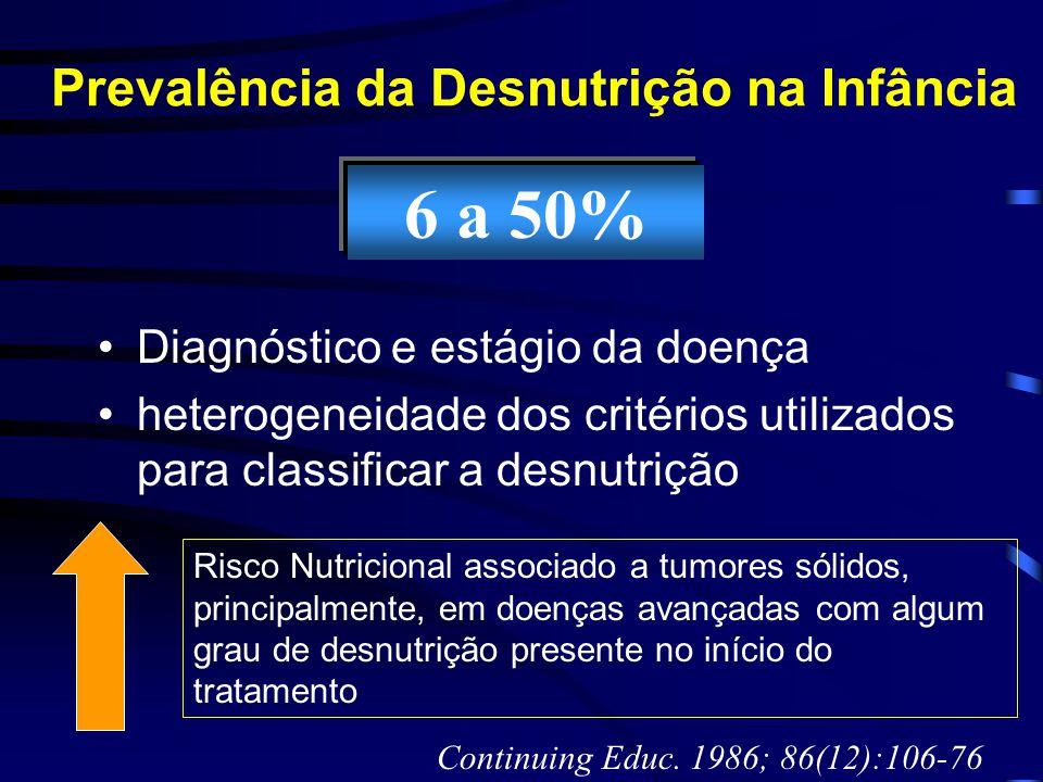 Prevalência da Desnutrição na Infância Diagnóstico e estágio da doença heterogeneidade dos critérios utilizados para classificar a desnutrição 6 a 50%