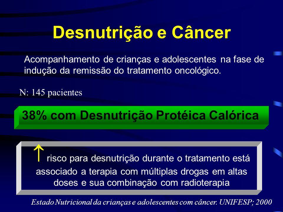 Desnutrição e Câncer Acompanhamento de crianças e adolescentes na fase de indução da remissão do tratamento oncológico. N: 145 pacientes 38% com Desnu
