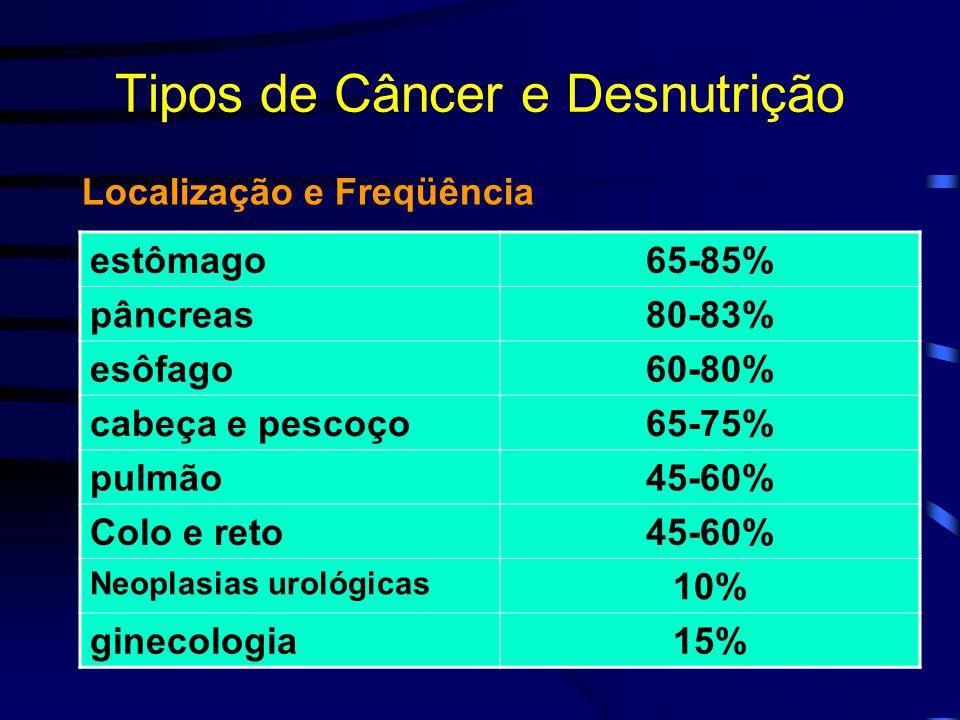 Tipos de Câncer e Desnutrição estômago65-85% pâncreas80-83% esôfago60-80% cabeça e pescoço65-75% pulmão45-60% Colo e reto45-60% Neoplasias urológicas