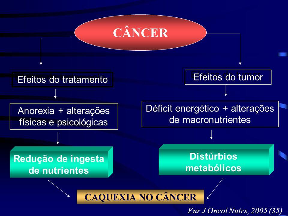 CÂNCER Efeitos do tratamento Efeitos do tumor Anorexia + alterações físicas e psicológicas Déficit energético + alterações de macronutrientes Redução