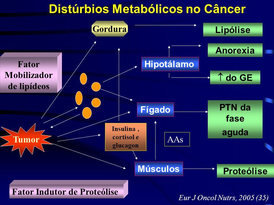 Lipólise Anorexia  do GE PTN da fase aguda Proteólise Hipotálamo Fator Mobilizador de lipídeos Tumor Fator Indutor de Proteólise Fígado Músculos Gord