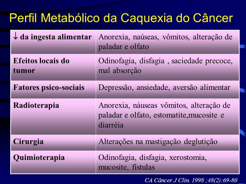 Perfil Metabólico da Caquexia do Câncer  da ingesta alimentar Anorexia, naúseas, vômitos, alteração de paladar e olfato Efeitos locais do tumor Odino