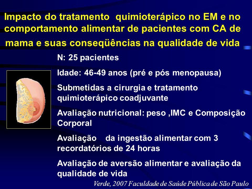 Impacto do tratamento quimioterápico no EM e no comportamento alimentar de pacientes com CA de mama e suas conseqüências na qualidade de vida N: 25 pa