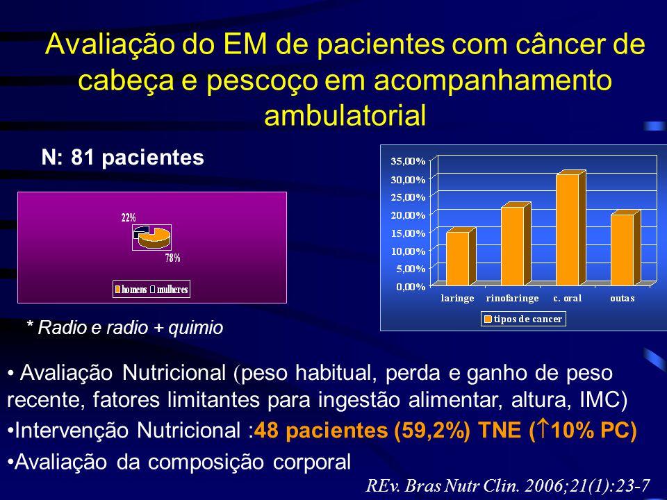 Avaliação do EM de pacientes com câncer de cabeça e pescoço em acompanhamento ambulatorial N: 81 pacientes Avaliação Nutricional ( peso habitual, perd