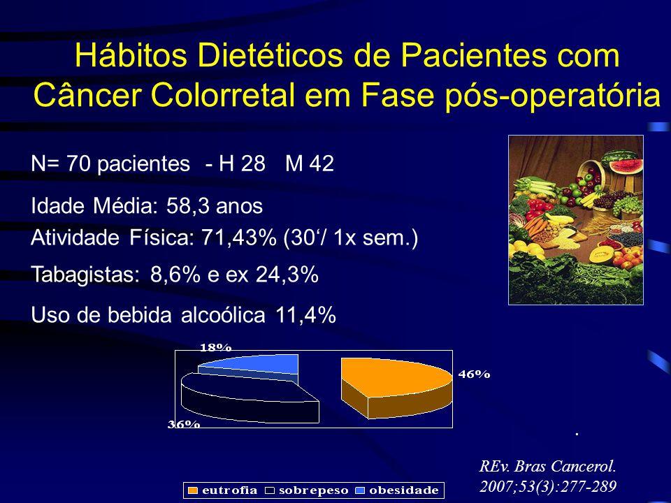 Hábitos Dietéticos de Pacientes com Câncer Colorretal em Fase pós-operatória N= 70 pacientes - H 28 M 42 Idade Média: 58,3 anos Atividade Física: 71,4