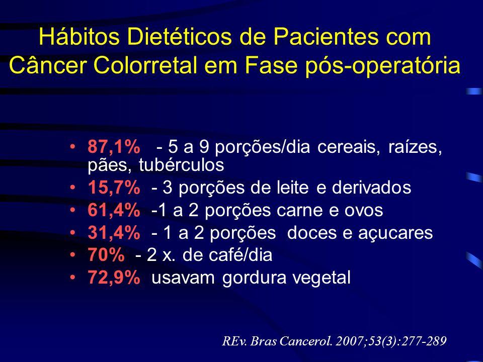 Hábitos Dietéticos de Pacientes com Câncer Colorretal em Fase pós-operatória 87,1% - 5 a 9 porções/dia cereais, raízes, pães, tubérculos 15,7% - 3 por