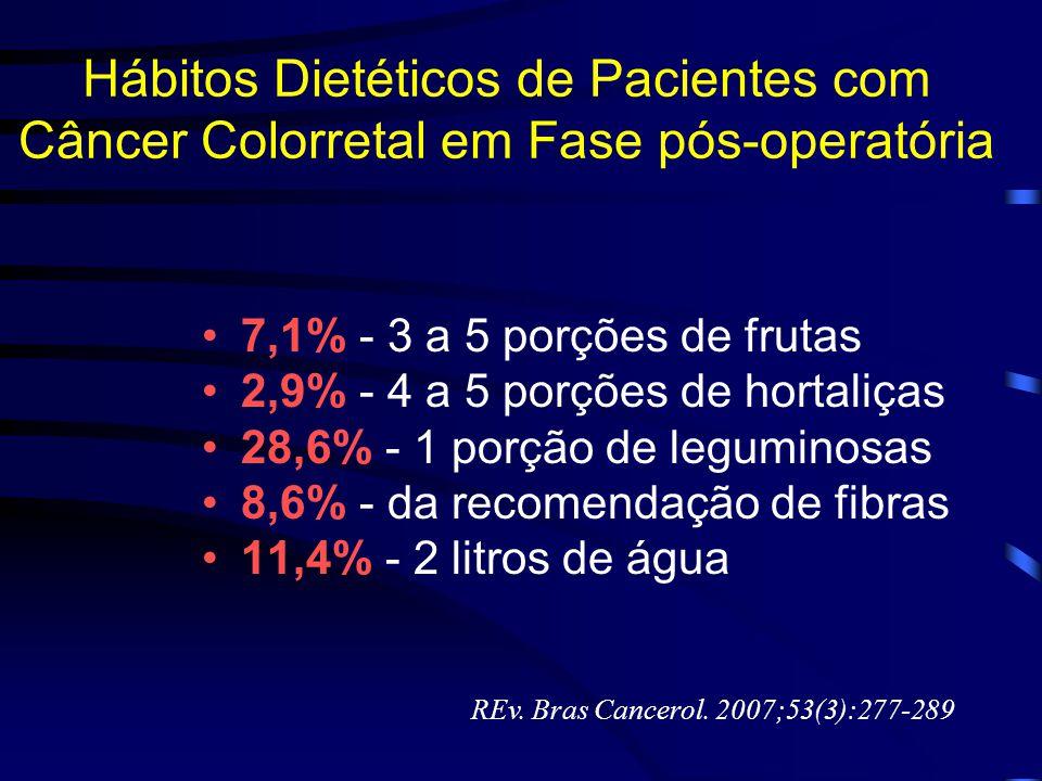 Hábitos Dietéticos de Pacientes com Câncer Colorretal em Fase pós-operatória 7,1% - 3 a 5 porções de frutas 2,9% - 4 a 5 porções de hortaliças 28,6% -