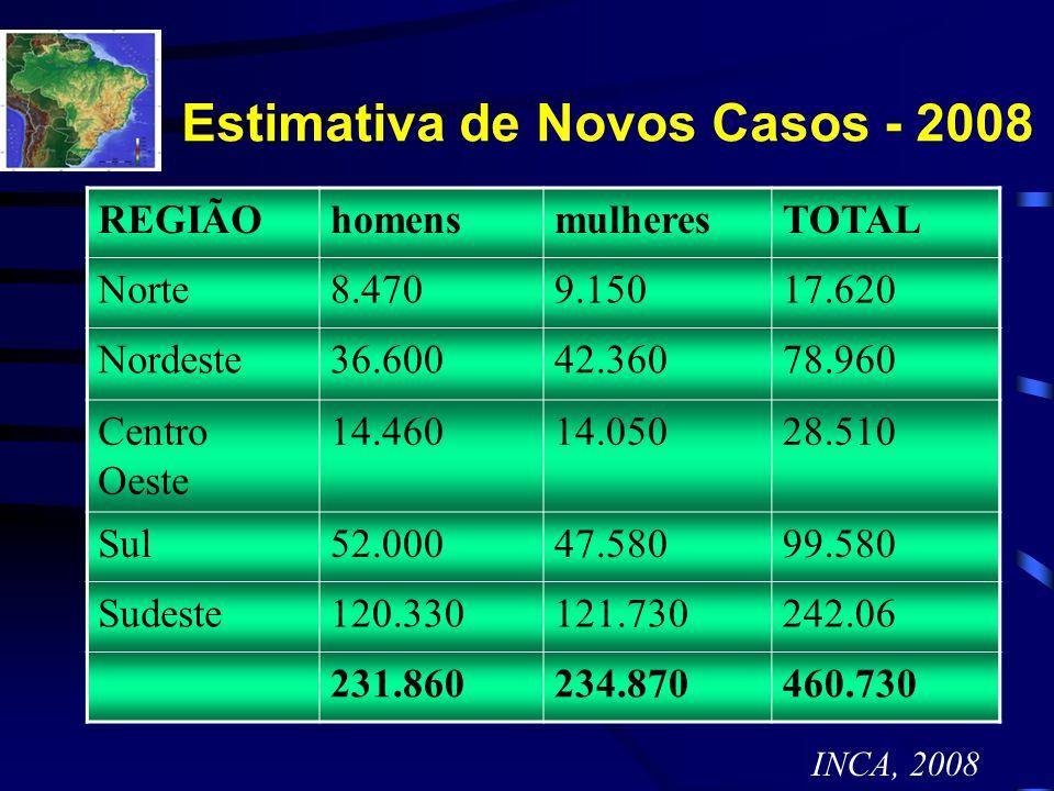 Estimativa de Novos Casos - 2008 REGIÃOhomensmulheresTOTAL Norte8.4709.15017.620 Nordeste36.60042.36078.960 Centro Oeste 14.46014.05028.510 Sul52.0004