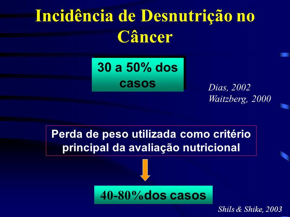 Avaliação da Prevalência de Desnutrição em Doentes com Câncer Avançado 30 hospitais ligados ao Sistema Nacional de Saúde da Espanha N= 781 pacientes Método de usado: Avaliação Subjetiva Global 70,4% reportaram peso menor que o usual 48% perda de peso no último mês 37 % nas duas últimas semanas antes do estudo 22% dos pacientes estudados perderam  5% do PC IMC  18,5kg/m² em 6,5% dos pacientes 21,2 % disseram ter ganho peso no mês anterior 52% desnutridos Clin Nutr.