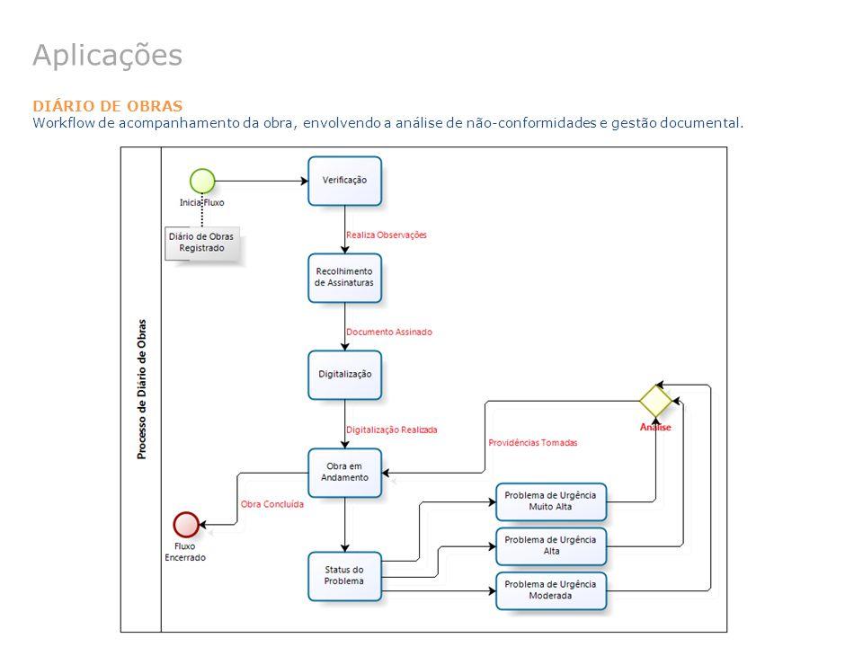 DIÁRIO DE OBRAS Workflow de acompanhamento da obra, envolvendo a análise de não-conformidades e gestão documental. Aplicações