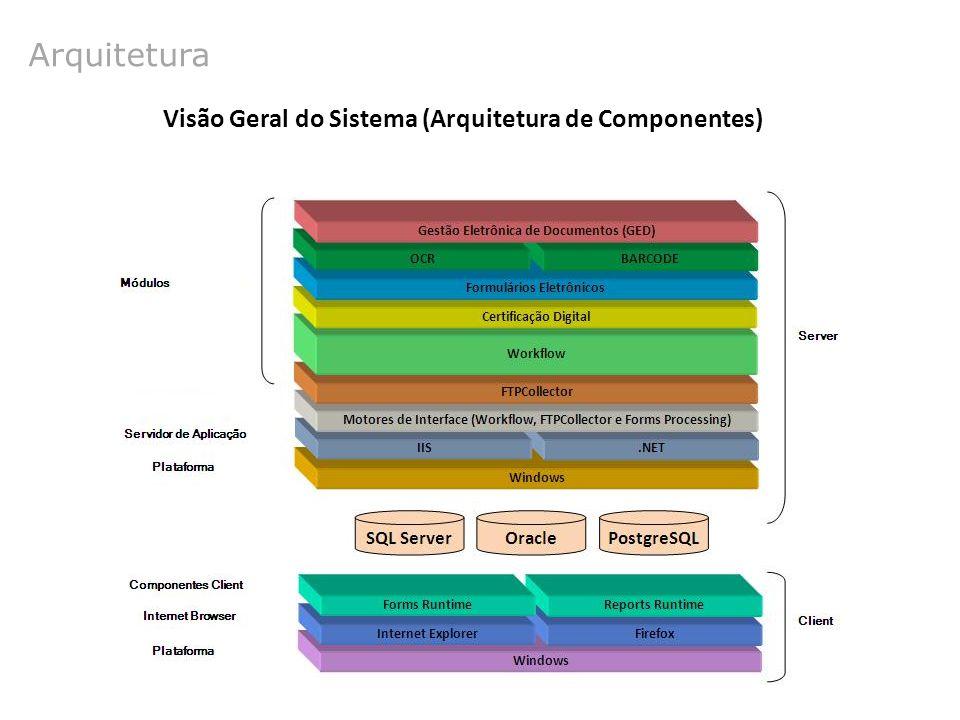 Arquitetura Visão Geral do Sistema (Arquitetura de Componentes)