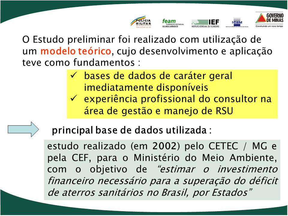 O Estudo preliminar foi realizado com utilização de um modelo teórico, cujo desenvolvimento e aplicação teve como fundamentos : bases de dados de caráter geral imediatamente disponíveis experiência profissional do consultor na área de gestão e manejo de RSU estudo realizado (em 2002) pelo CETEC / MG e pela CEF, para o Ministério do Meio Ambiente, com o objetivo de estimar o investimento financeiro necessário para a superação do déficit de aterros sanitários no Brasil, por Estados principal base de dados utilizada :