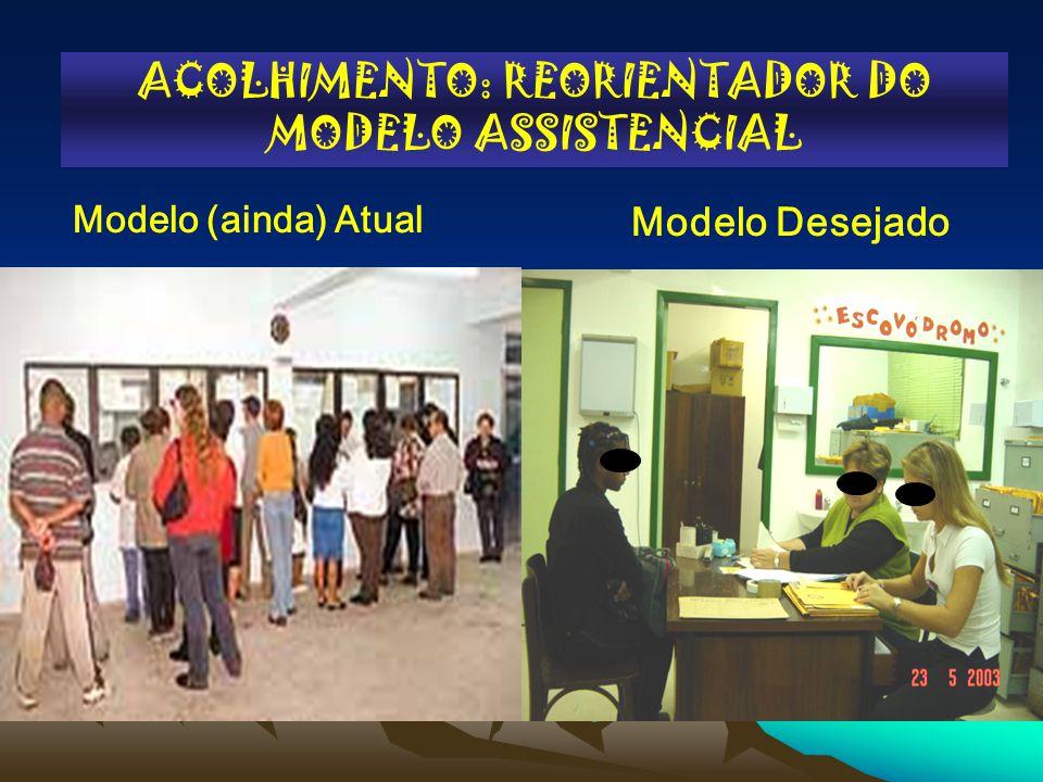 ACOLHIMENTO: REORIENTADOR DO MODELO ASSISTENCIAL Modelo (ainda) Atual Modelo Desejado Queixa-conduta Centrado em um profissional Ordem de chegada Dema