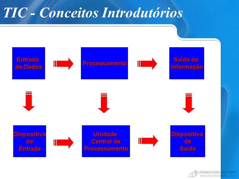 TIC - Conceitos IntrodutóriosEntrada de Dados DispositivodeSaída Saída de InformaçãoProcessamento Unidade Central de ProcessamentoDispositivodeEntrada