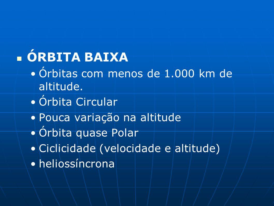 ÓRBITA BAIXA Órbitas com menos de 1.000 km de altitude. Órbita Circular Pouca variação na altitude Órbita quase Polar Ciclicidade (velocidade e altitu