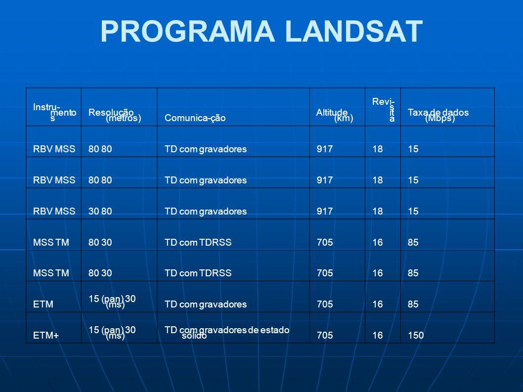 PROGRAMA LANDSAT Instru- mento s Resolução (metros) Comunica-ção Altitude (km) Revi- s it a Taxa de dados (Mbps) RBV MSS 80 80 TD com gravadores 917 1