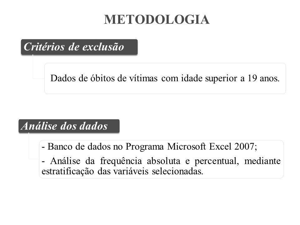Critérios de exclusão Dados de óbitos de vítimas com idade superior a 19 anos.