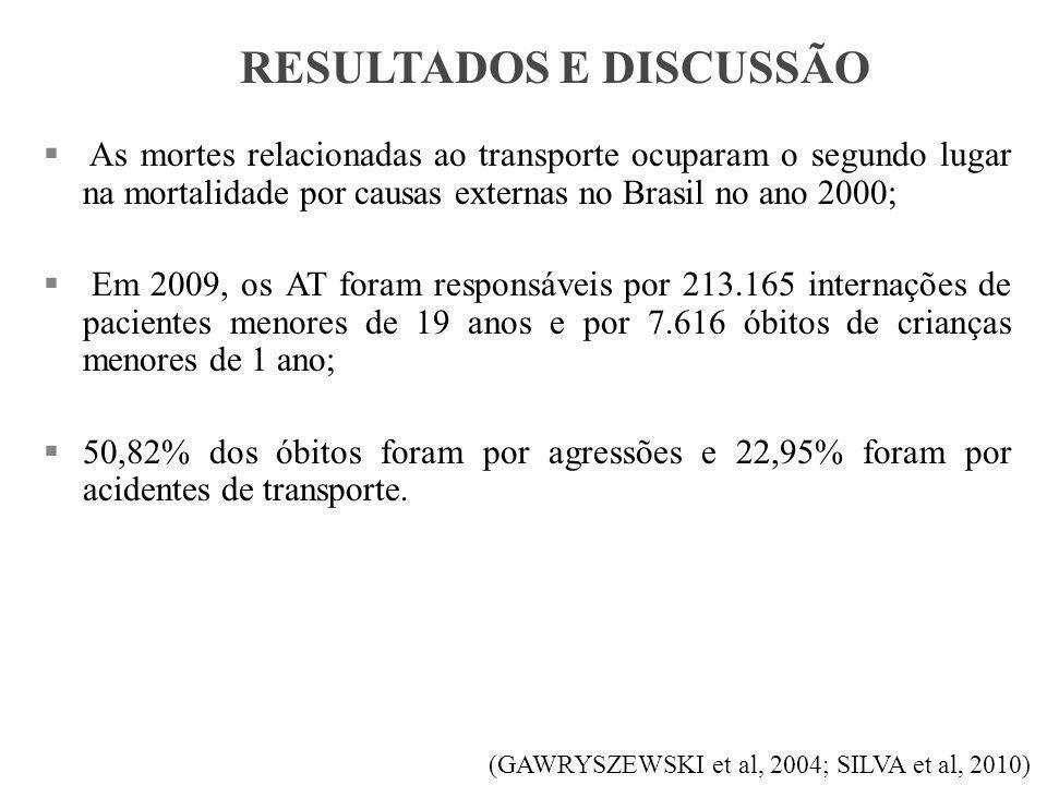  As mortes relacionadas ao transporte ocuparam o segundo lugar na mortalidade por causas externas no Brasil no ano 2000;  Em 2009, os AT foram responsáveis por 213.165 internações de pacientes menores de 19 anos e por 7.616 óbitos de crianças menores de 1 ano;  50,82% dos óbitos foram por agressões e 22,95% foram por acidentes de transporte.