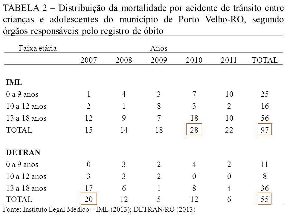Faixa etáriaAnos 20072008200920102011TOTAL IML 0 a 9 anos14371025 10 a 12 anos2183216 13 a 18 anos1297181056 TOTAL151418282297 DETRAN 0 a 9 anos0324211 10 a 12 anos332008 13 a 18 anos17618436 TOTAL20125 655 TABELA 2 – Distribuição da mortalidade por acidente de trânsito entre crianças e adolescentes do município de Porto Velho-RO, segundo órgãos responsáveis pelo registro de óbito Fonte: Instituto Legal Médico – IML (2013); DETRAN/RO (2013)