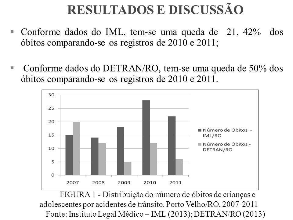 FIGURA 1 - Distribuição do número de óbitos de crianças e adolescentes por acidentes de trânsito.