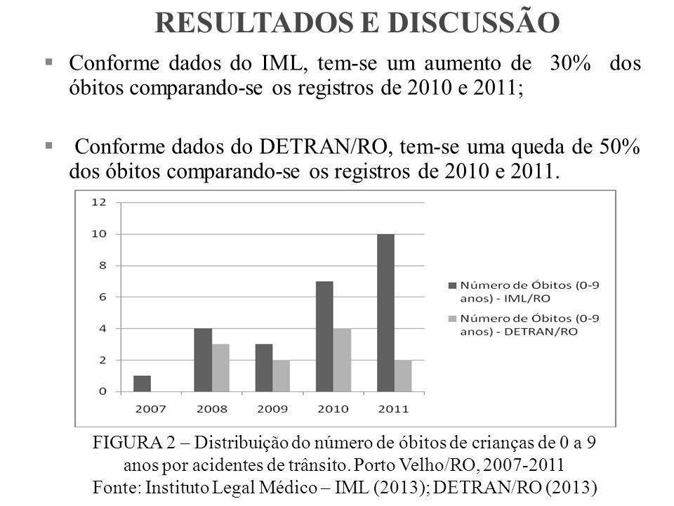 FIGURA 2 – Distribuição do número de óbitos de crianças de 0 a 9 anos por acidentes de trânsito.
